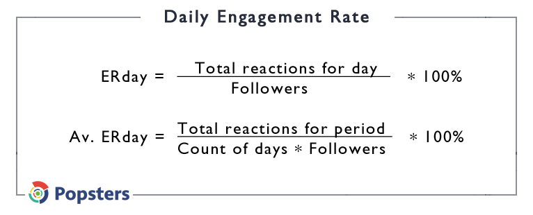 Daily Engagement Rate