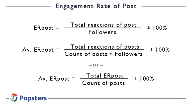 Engagement Rate of Post