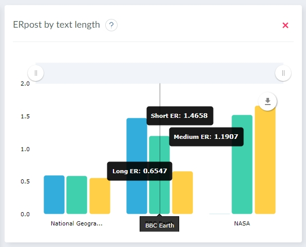 Best length of text for social media posts