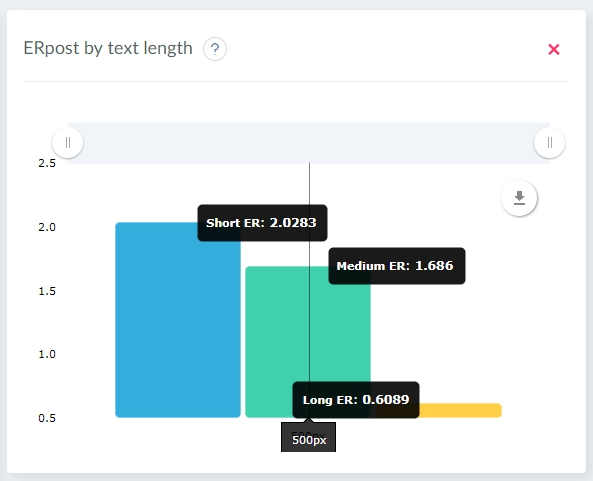 Statistic of the best text length for the posts