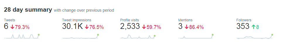 The built-in Twitter analytics, basic data