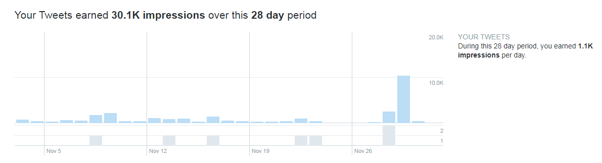 Detailed Twitter analytics for all tweets by 28 days