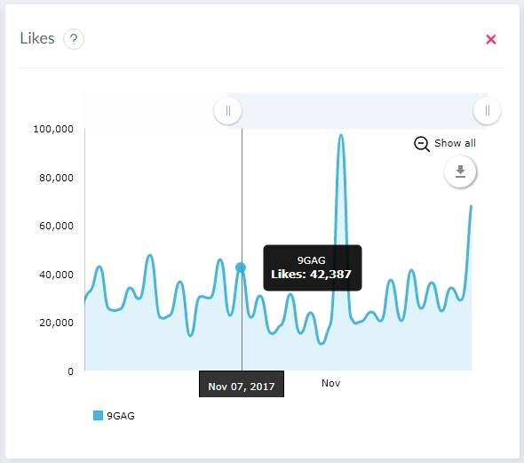Twitter competitors page stats by likes