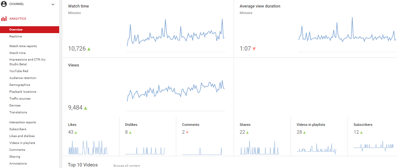 Basic way how to view your own statistics on YouTube