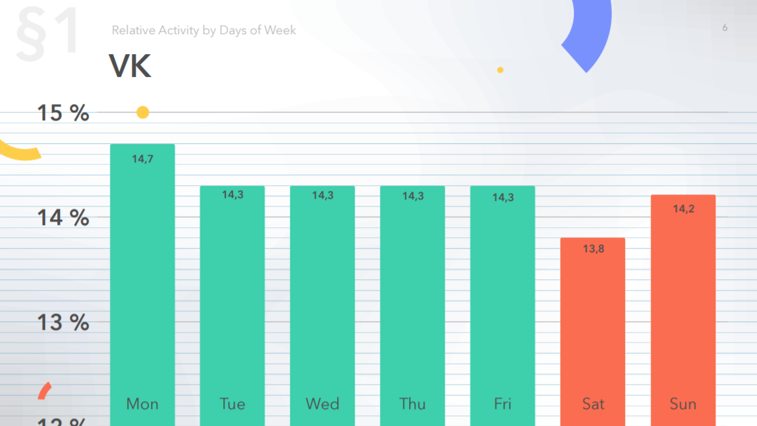 Social media relative activity (on the example of VK) by days of week