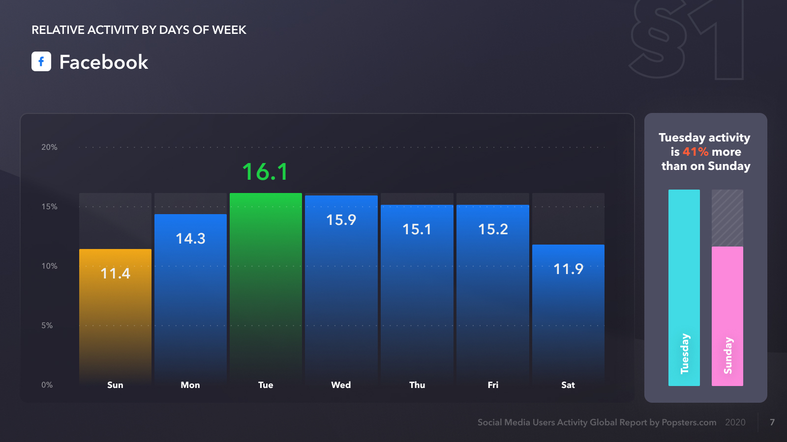 Relative activity on Facebook by days of week, for 2020