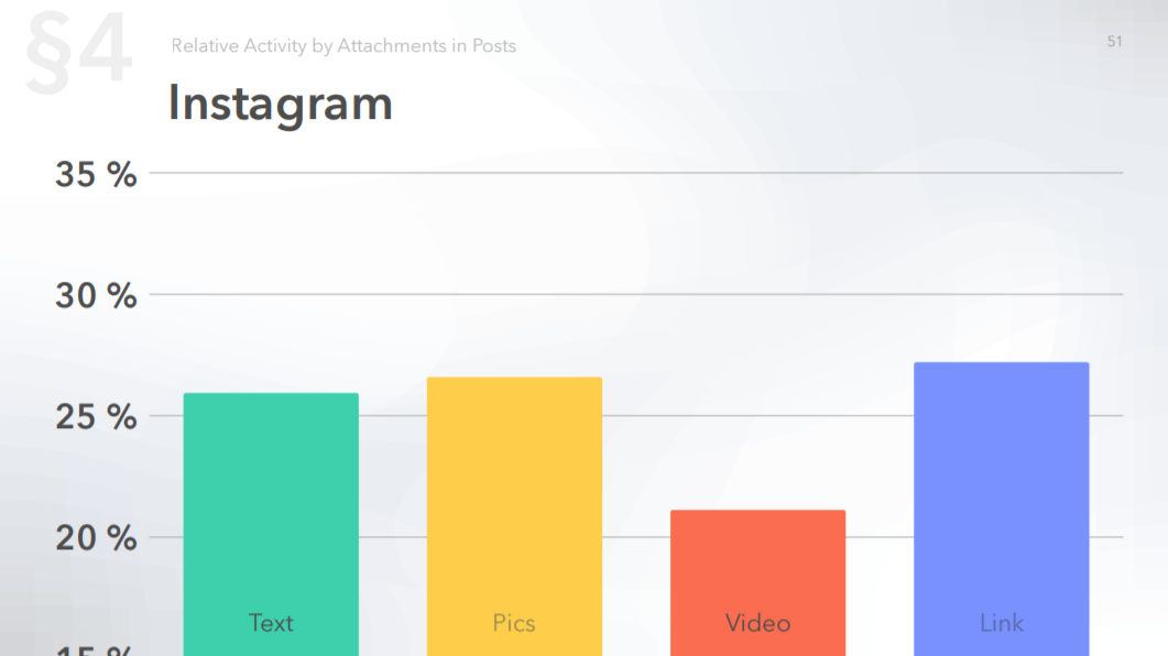 Relative activity on Instagram by post attachments