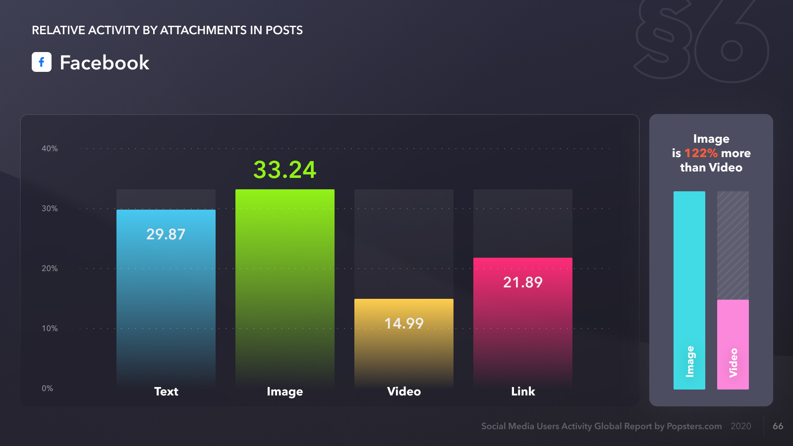 Relative activity on Facebook by attachments in posts, for 2020