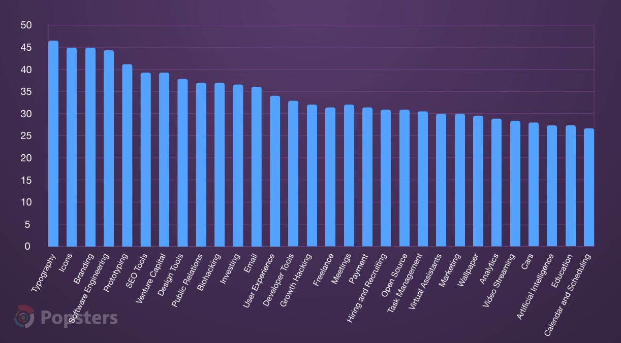 Top 30 tags by average activity, %
