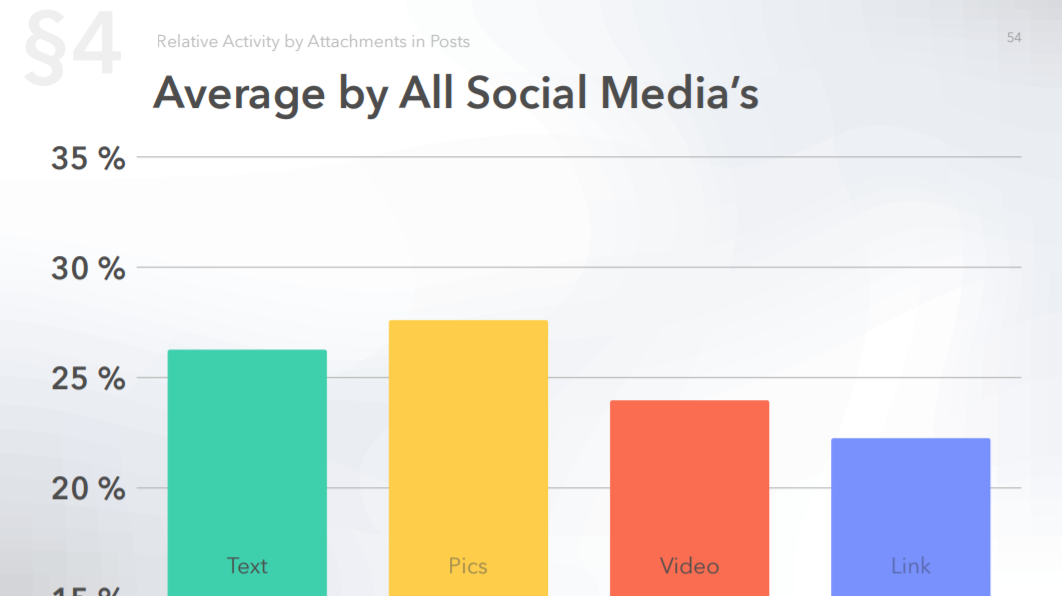 Average activity by all social media by types of content (big impact on Social Media activity)