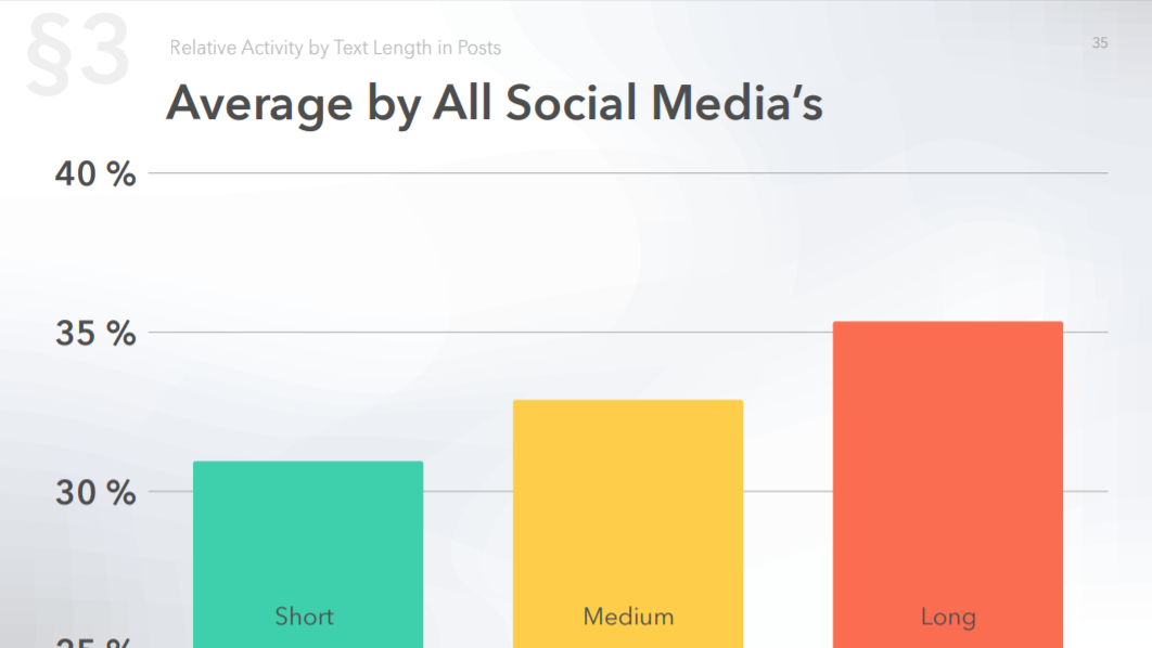 Average activity by all social media by text length in posts