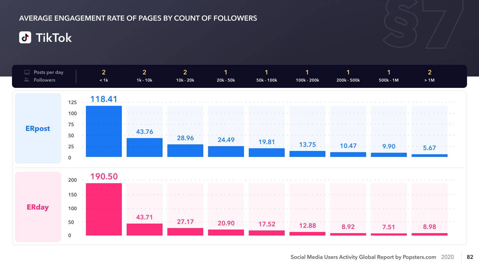 TikTok average engagement rate pages by number of subscribers - 2020
