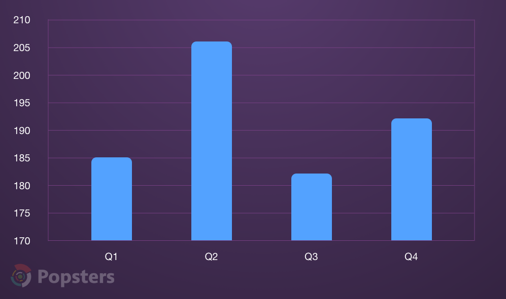 Product Hunt project's average upvotes count by quarter