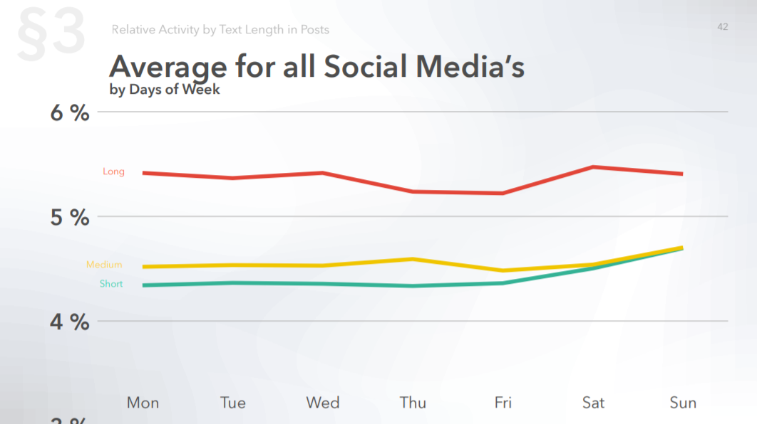Average activity by all social media by text length in posts and by days of week