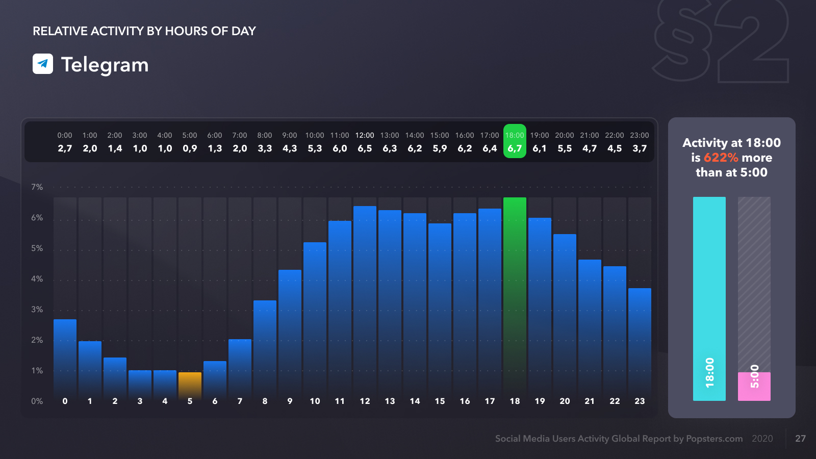 Telegram relative audience activity by hour of the day for 2020