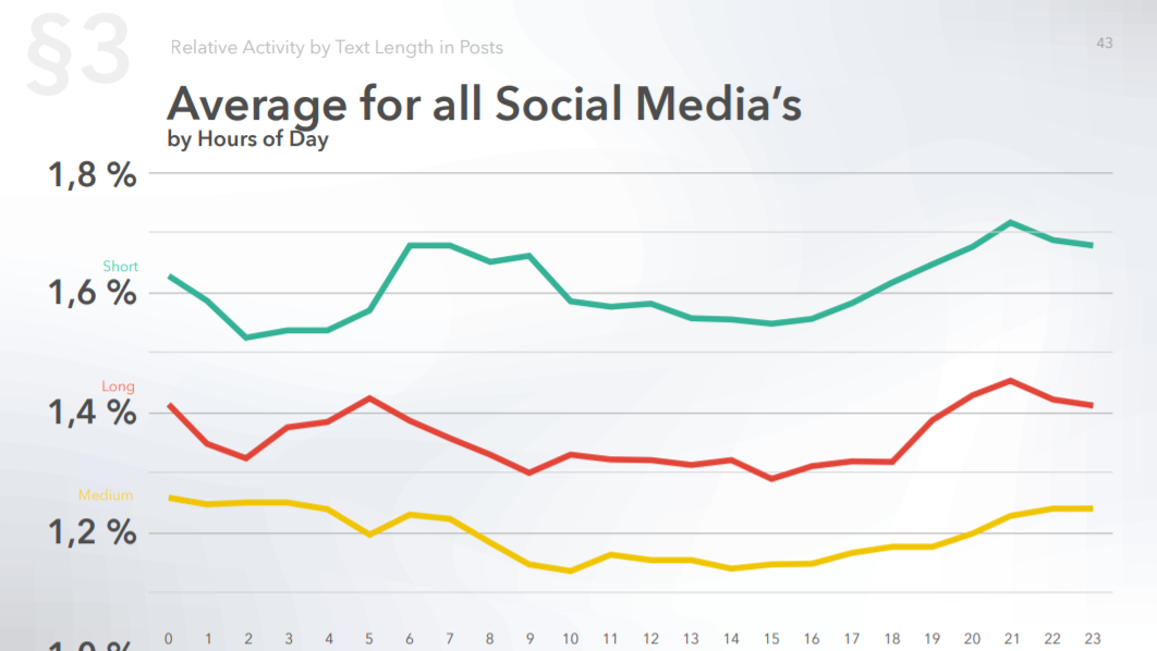 Average activity by all social media by text length in posts and by hours of day