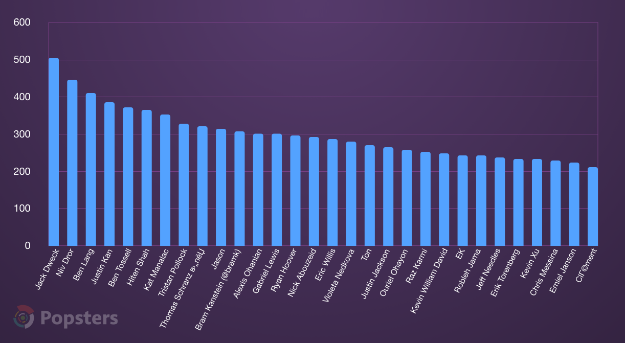 Top 30 hunters by average upvotes count