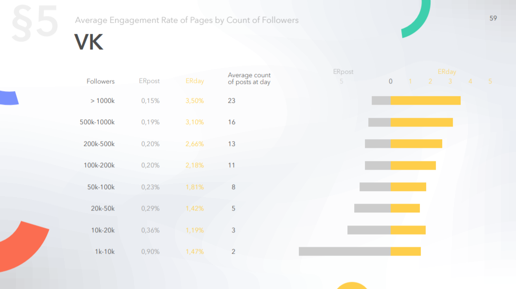 Average engagement rate of pages on Vk by count of followers