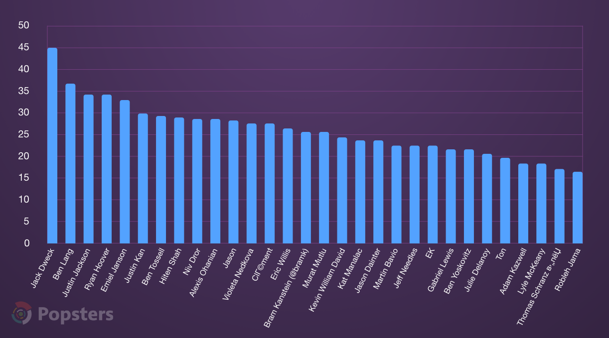 Top 30 hunters by average activity, %