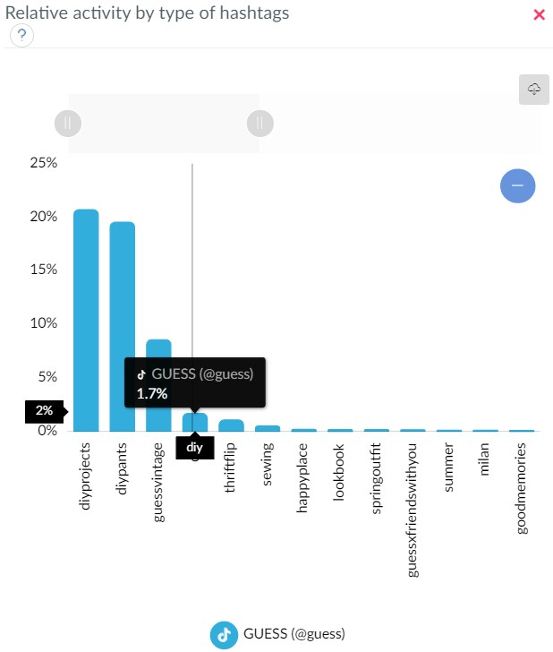 The impact of hashtags on activity