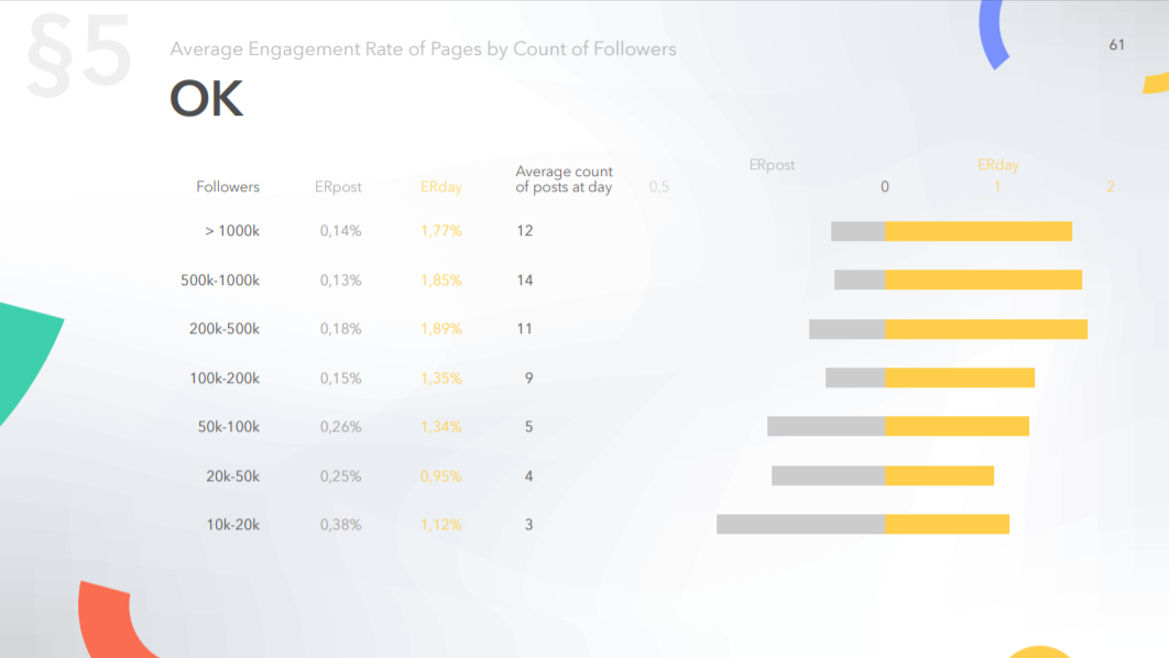 Average engagement rate of pages on OK by count of followers