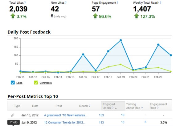 Content management tool - Hootsuite