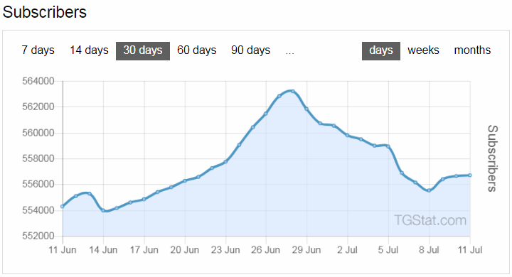 Dynamics of the number of subscribers - telegram analytics of channel