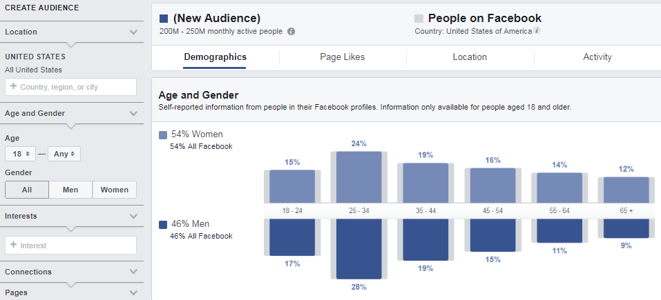 Audience Insights – useful Facebook tool for analyze audience