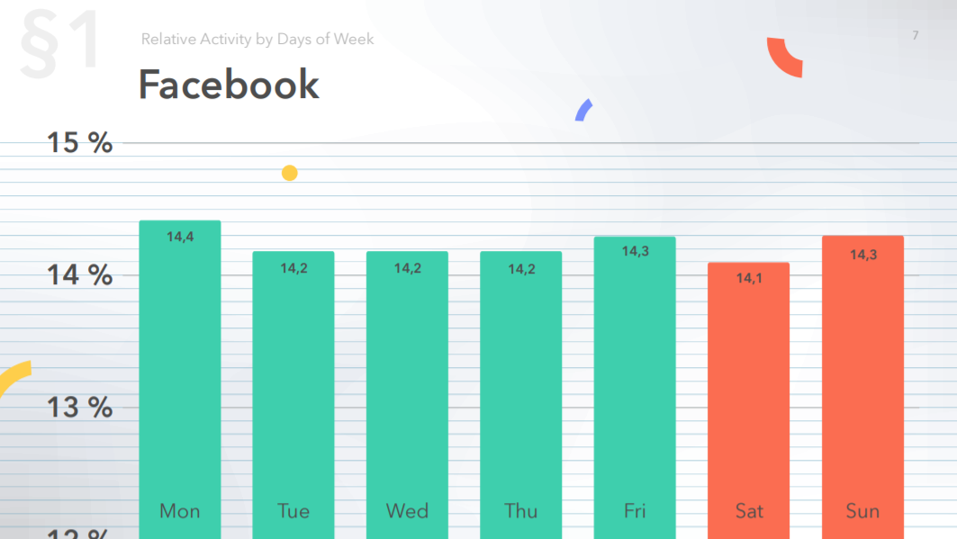 Relative activity on Facebook by days of week