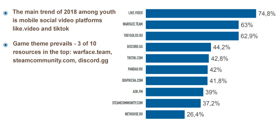 Average age of TikTok audience and platform trends