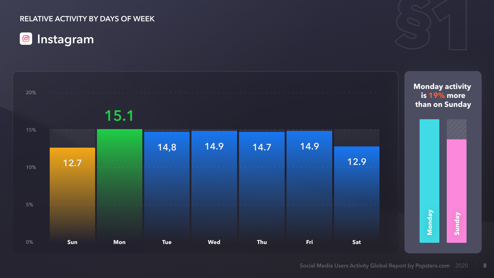 Relative activity on Instagram by days of week, data for 2020