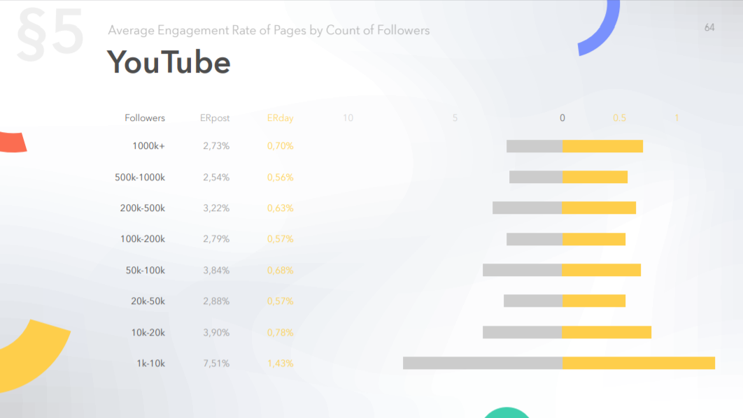 The dependence of the average Er of pages on YouTube by count of followers