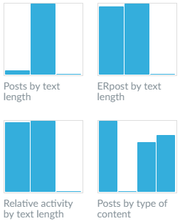 A simple way to analyze text in descriptions to Instagram photos
