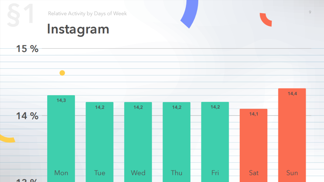 Relative activity on Instagram by days of week