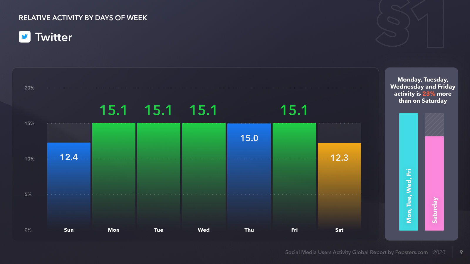 Relative activity on Twitter by days of week, report for 2020