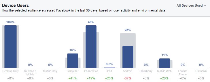 Easy way to analyze audience devices on Facebook