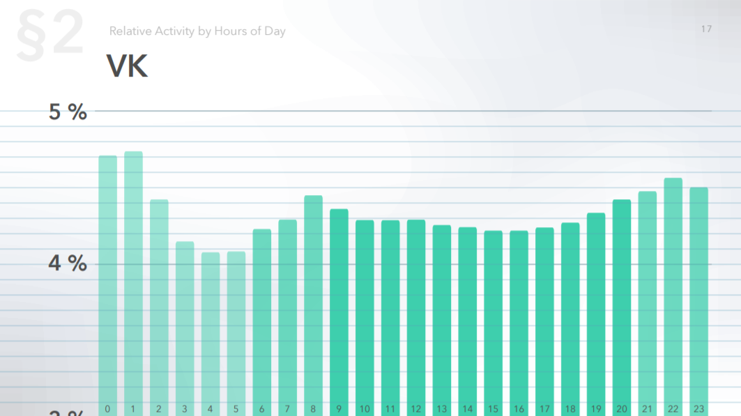 Audience activity on Vk by hour of the day