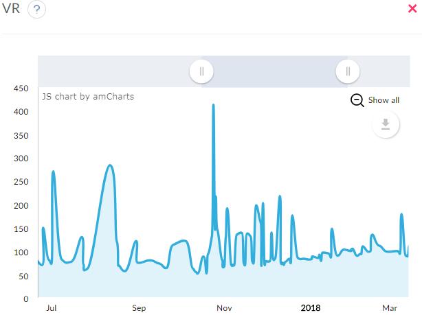 The analysis of Vr metrics on Telegram