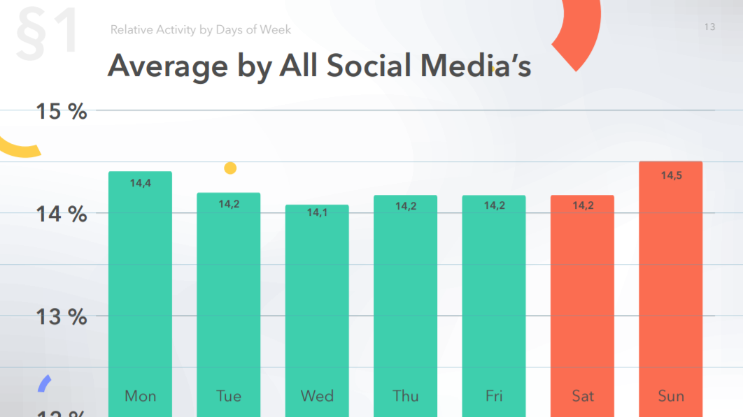 Average relative activity by days of week by all social media's