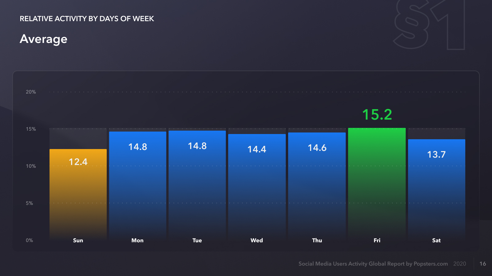 Average relative activity by days of week for all Social media's in 2020