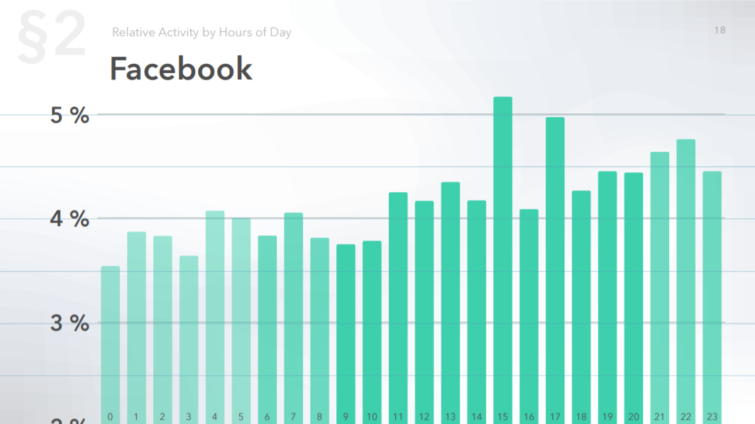 Relative audience activity on Facebook by hour of the day