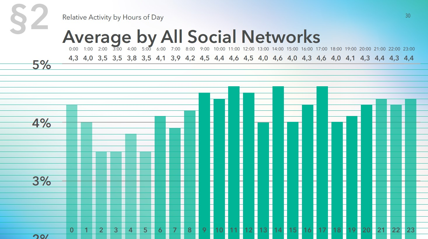 Average activity distribution by hour for all Social media in 2019