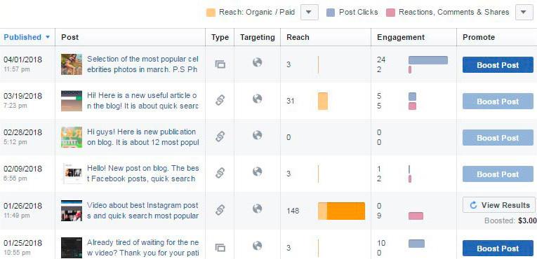 Sample statistics of group postings on Facebook