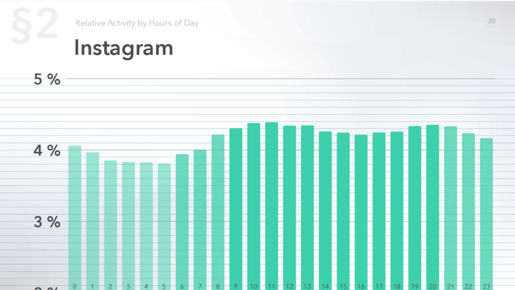 Relative audience activity on Instagram by hour of the day