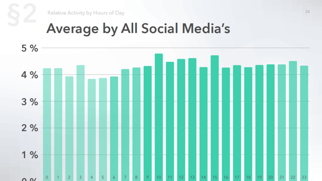 Average activity distribution by hour for all social media