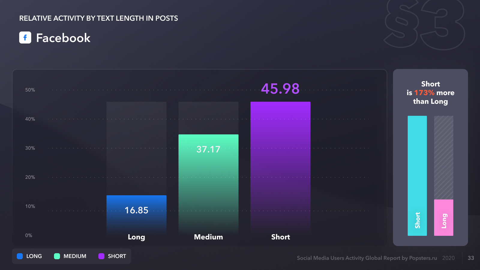Relative activity on Facebook by text length in posts, for 2020