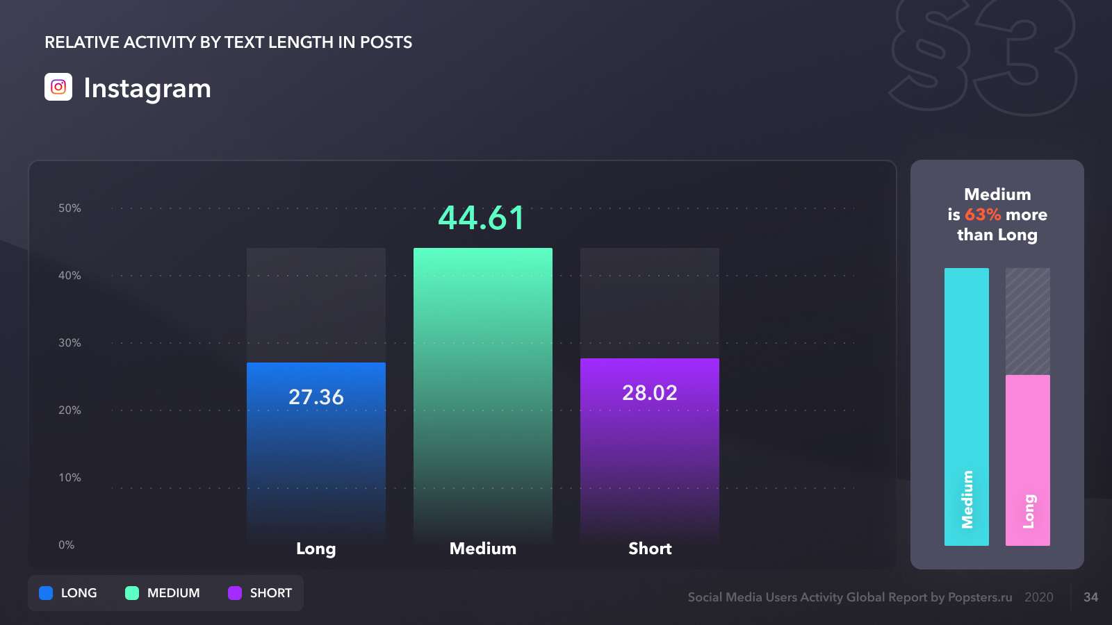 Relative activity on Instagram by text length in posts, 2020