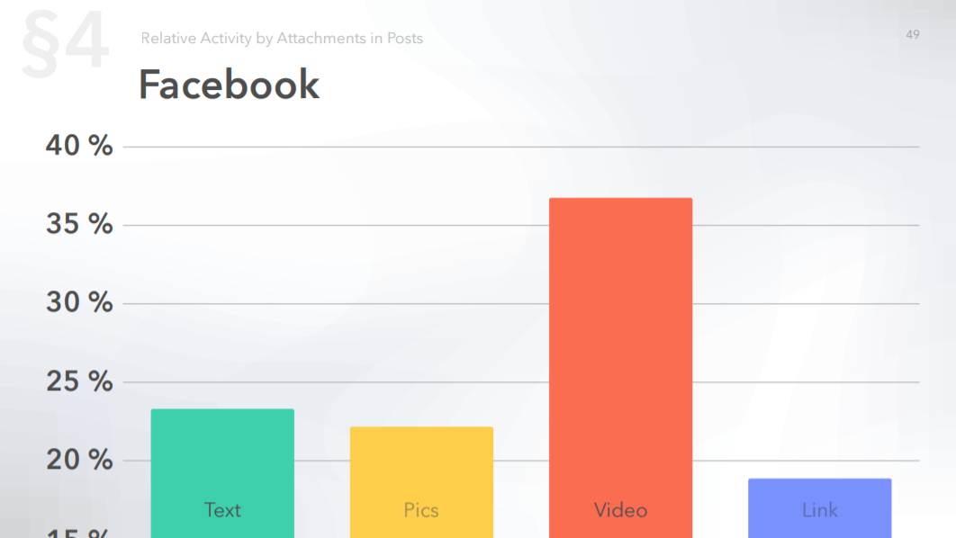 Relative activity on Facebook by attachments in post